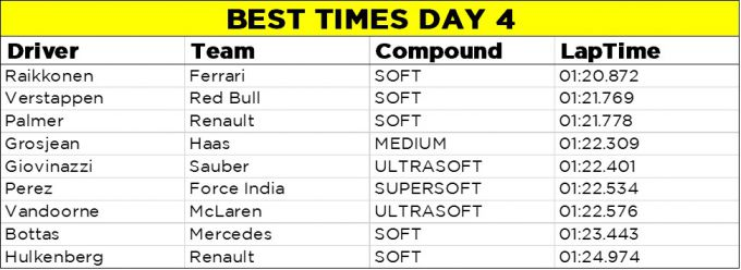 best times day 4 Formula 1 Barcelona