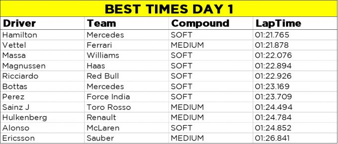 best times day1 F1 Barcelona