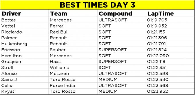 best times day 3 F1 Barcelona