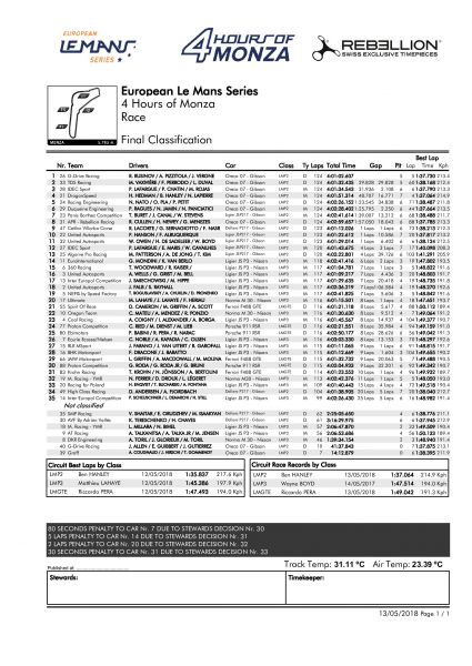 ELMS Monza Final Classification